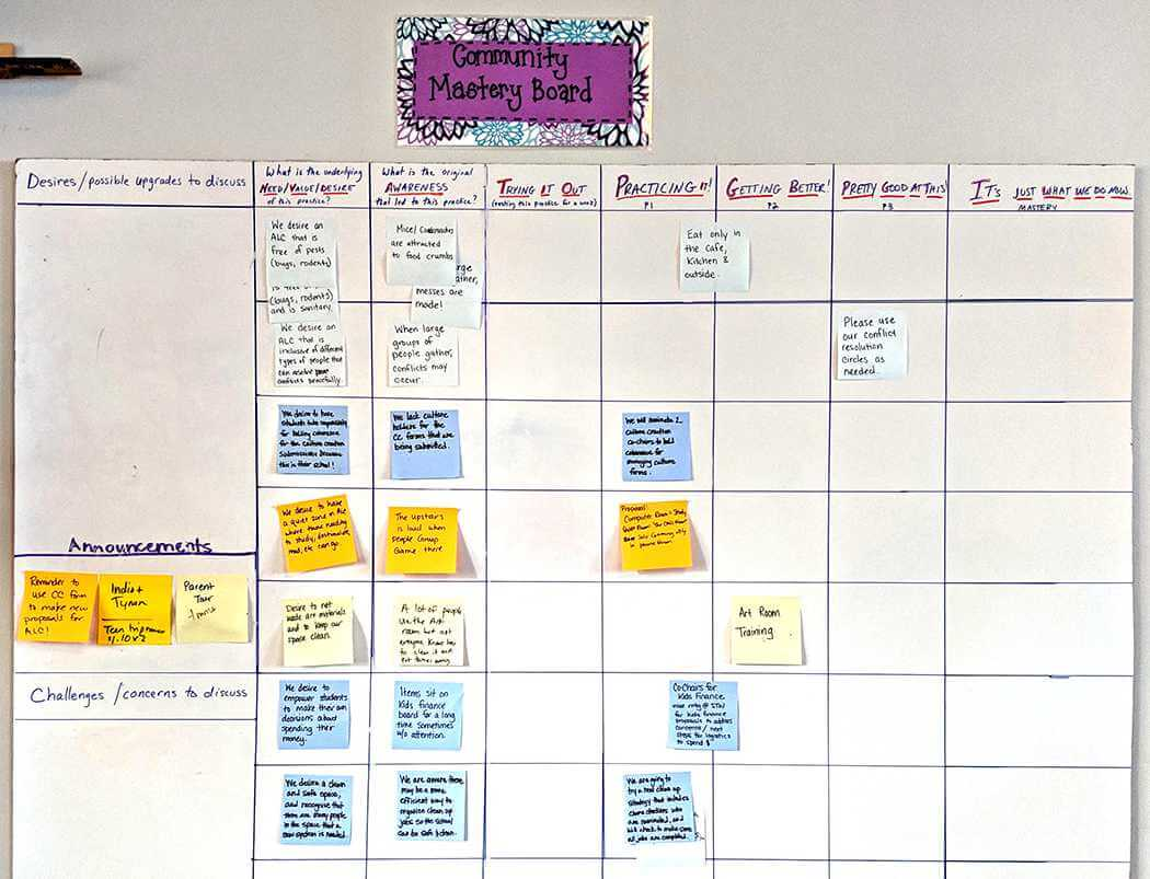 A Community Mastery Board at ALC Mosaic. Photo by Blake Boles
