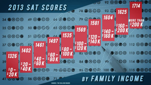 Family income & SAT Scores