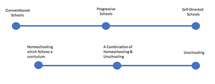 A comparison of school educational models