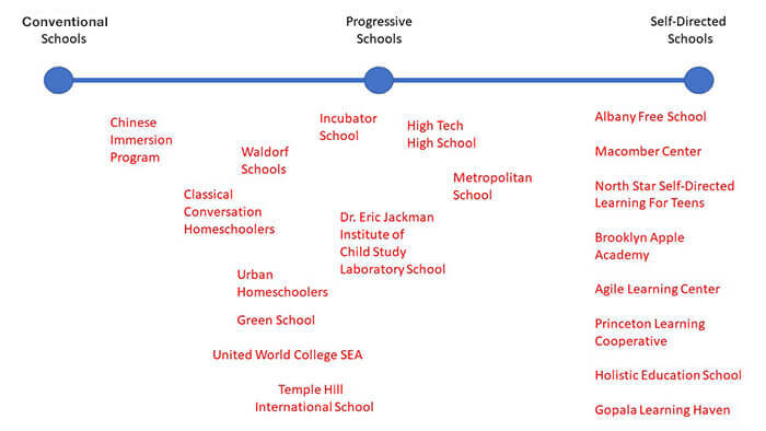 The spectrum of conventional to Progressive to Self-Directed Education